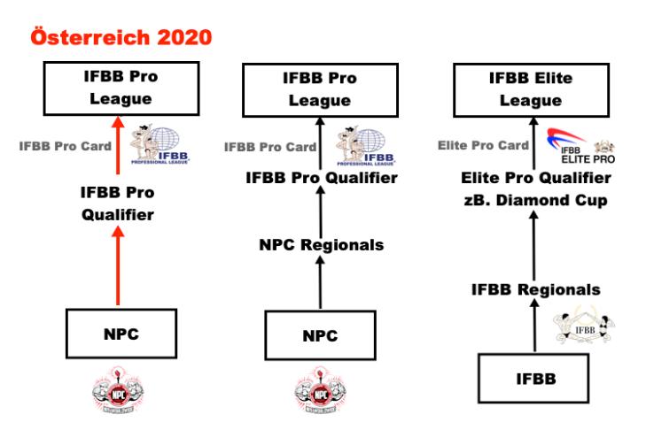 NPC_IFBB_Österreich